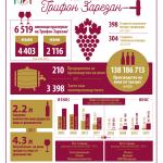 Трифон Зарезан - малко статистика
